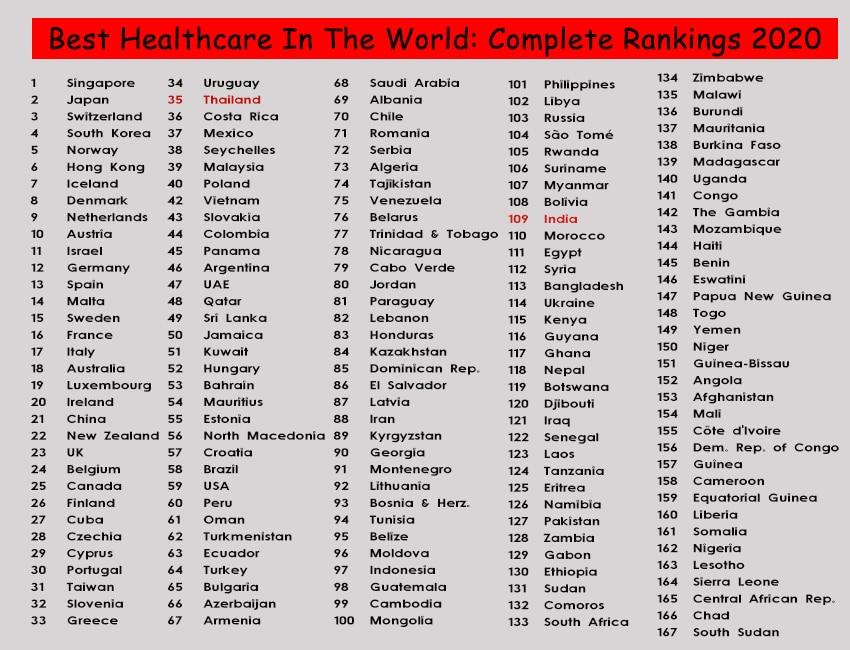 best healthcare 2020